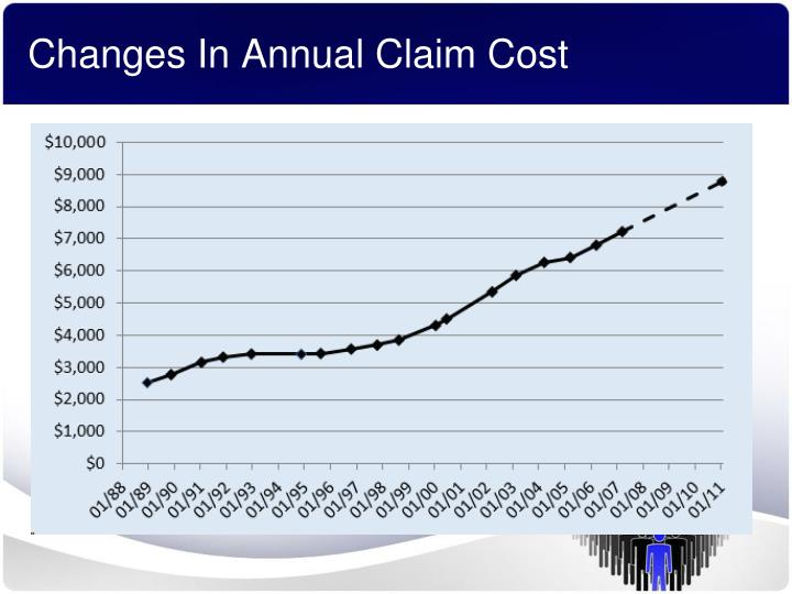 Changes In Annual Claim Cost