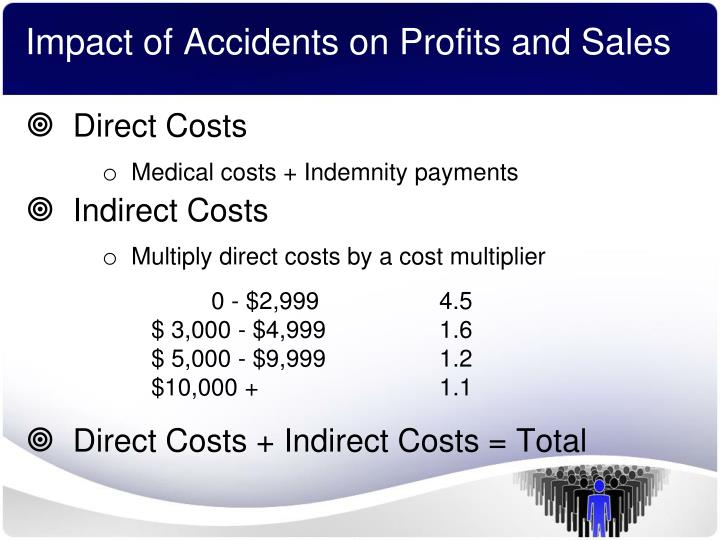 Impact of Accidents on Profits and Sales