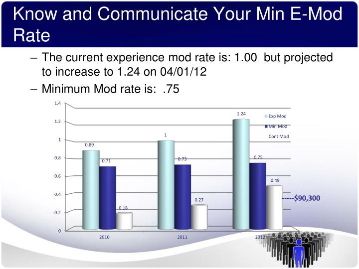 Know and Communicate Your Min E-Mod Rate