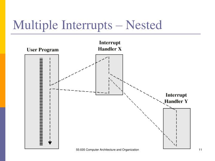 Multiple Interrupts – Nested