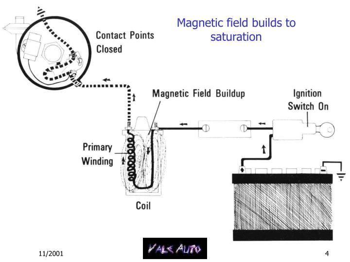 Magnetic field builds to