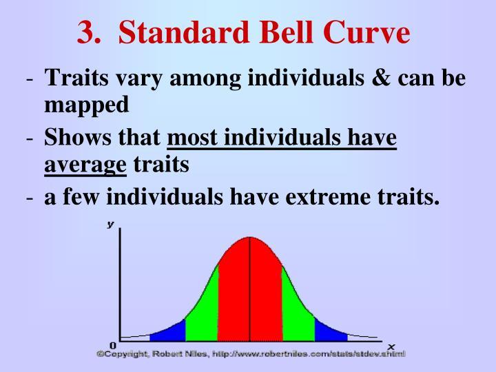 3.  Standard Bell Curve