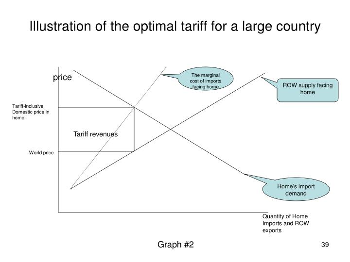 Illustration of the optimal tariff for a large country