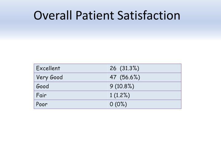 Overall Patient Satisfaction