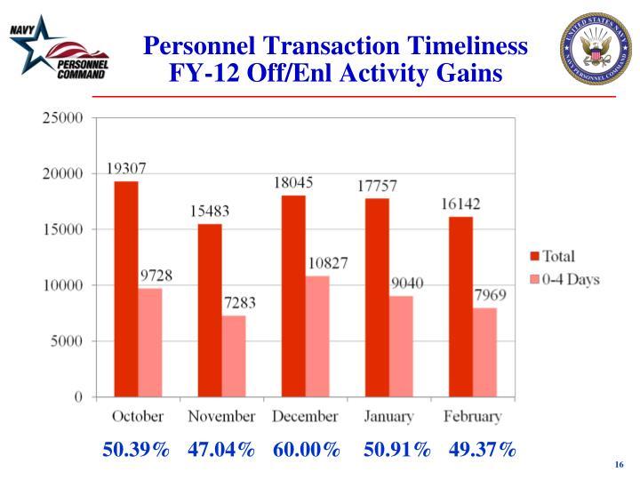 Personnel Transaction Timeliness FY-12 Off/Enl Activity Gains
