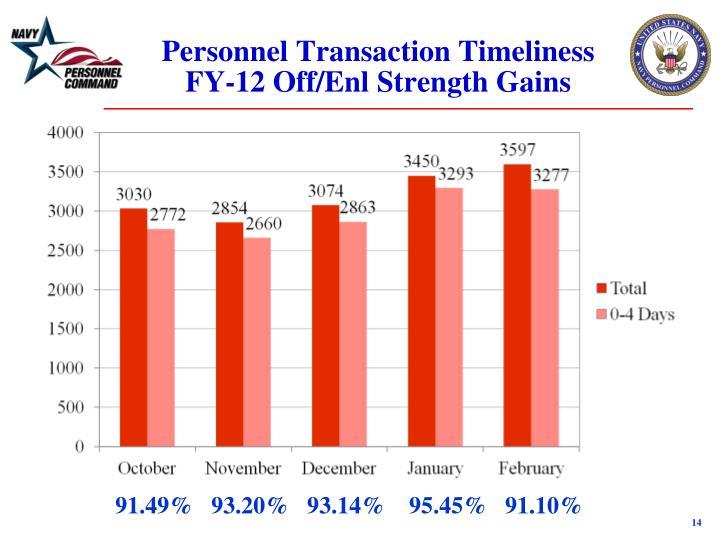 Personnel Transaction Timeliness FY-12 Off/Enl Strength Gains