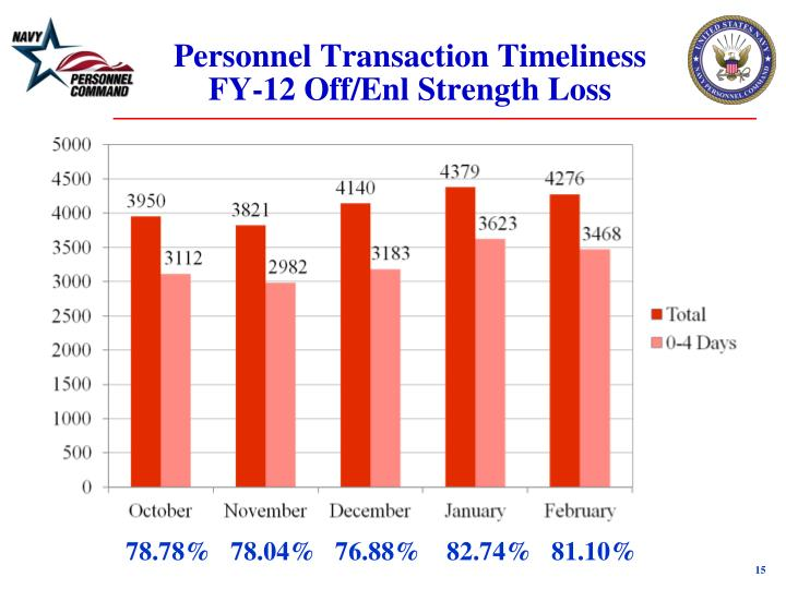 Personnel Transaction Timeliness FY-12 Off/Enl Strength Loss