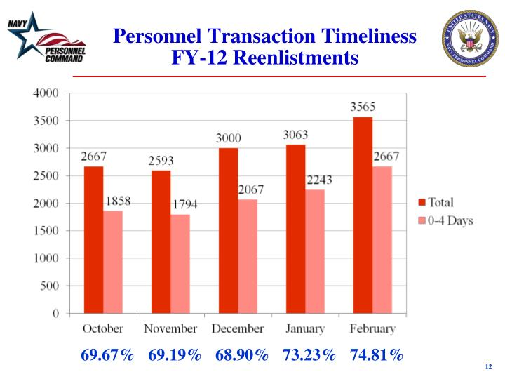 Personnel Transaction Timeliness FY-12 Reenlistments