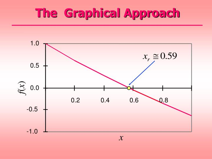 The  Graphical Approach