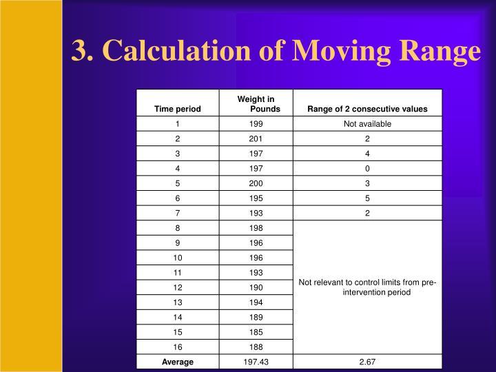 3. Calculation of Moving Range