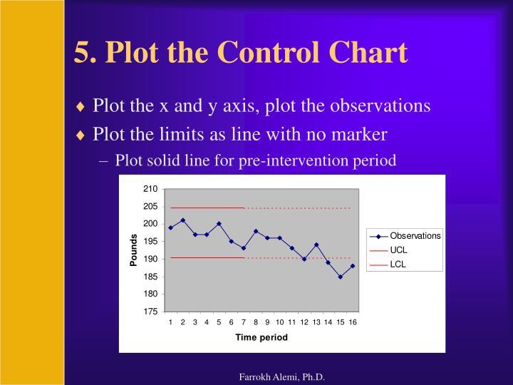 5. Plot the Control Chart