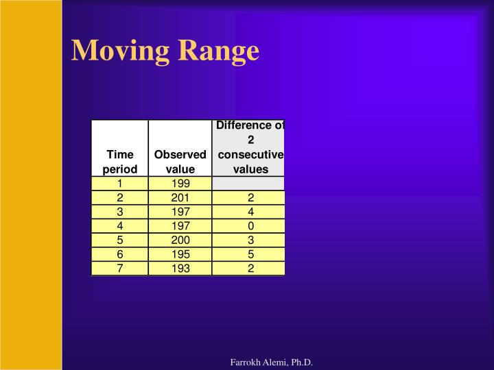 Moving range