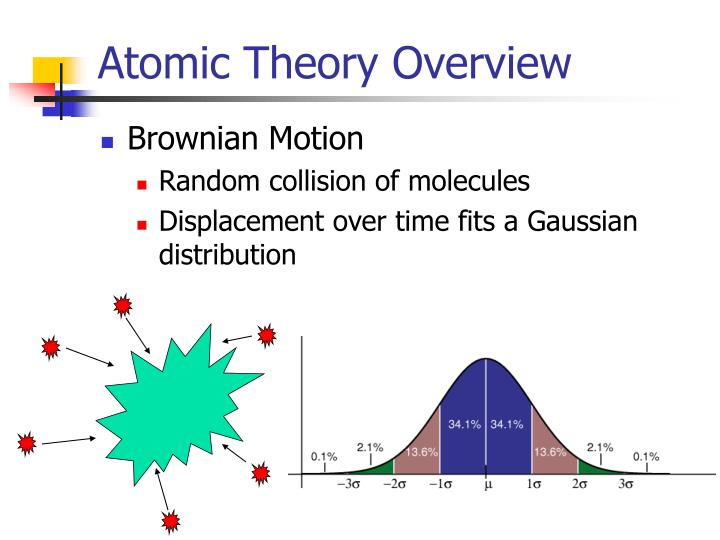Atomic theory overview