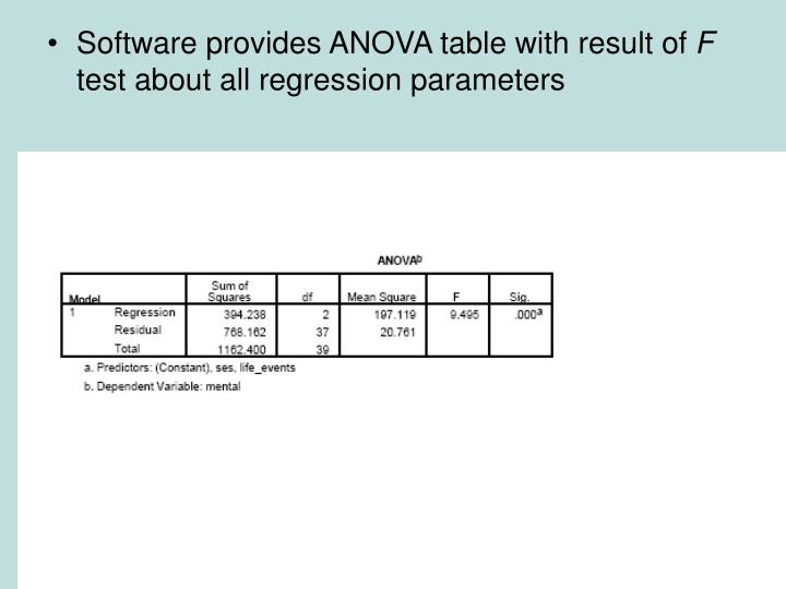 Software provides ANOVA table with result of