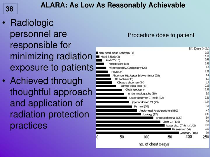 ALARA: As Low As Reasonably Achievable