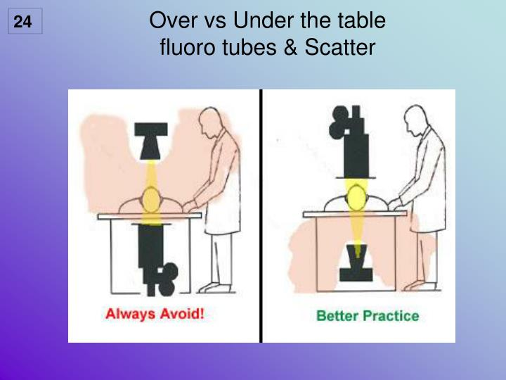 Over vs Under the table