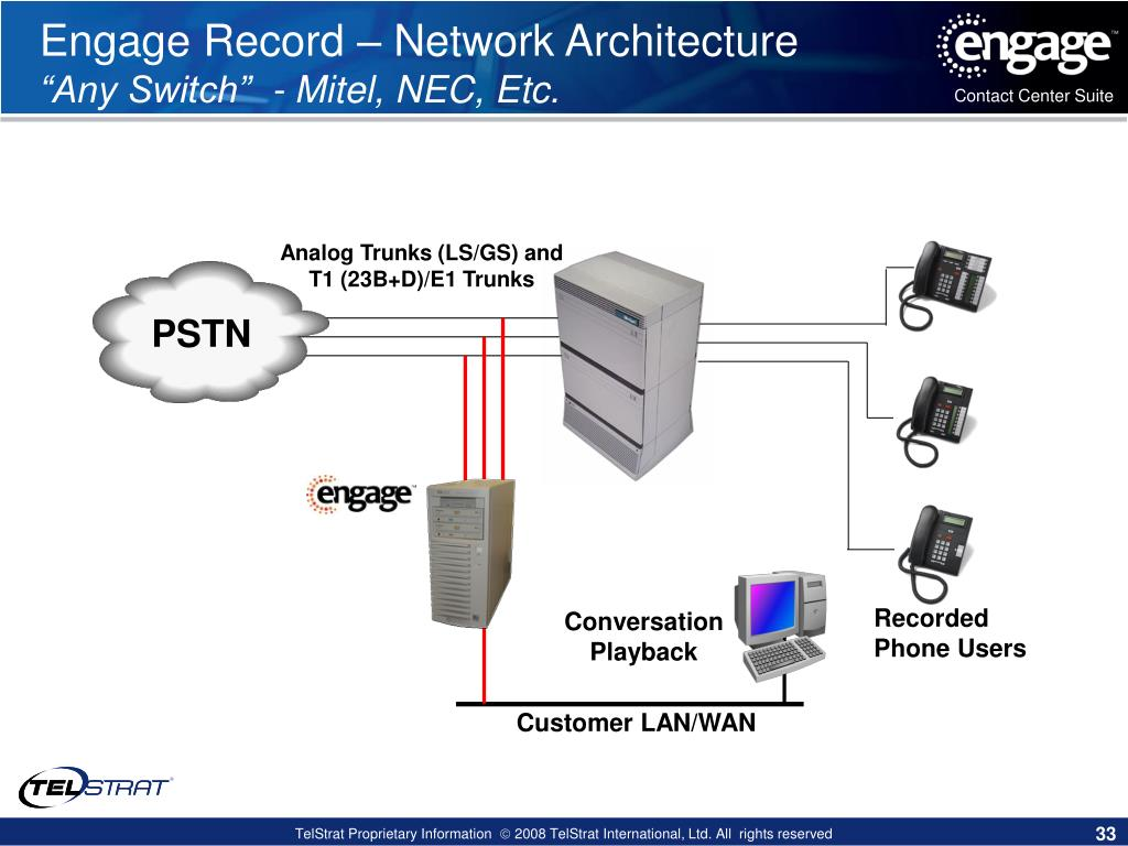 PPT - TelStrat PowerPoint Presentation - ID:6601807