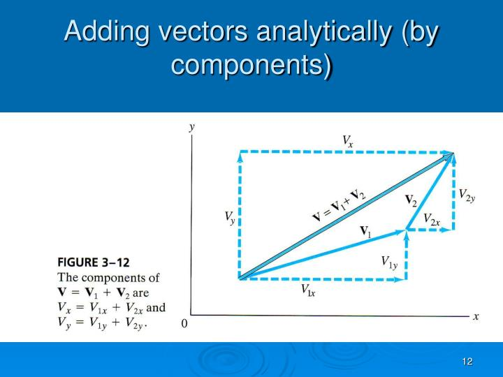 Adding vectors analytically (by components)