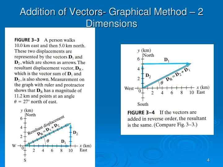 Addition of Vectors- Graphical Method – 2 Dimensions