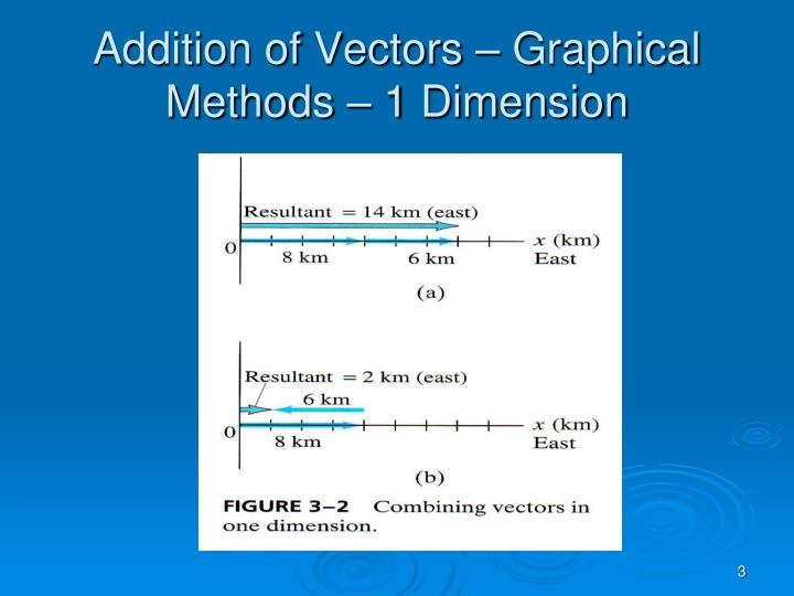 Addition of vectors graphical methods 1 dimension