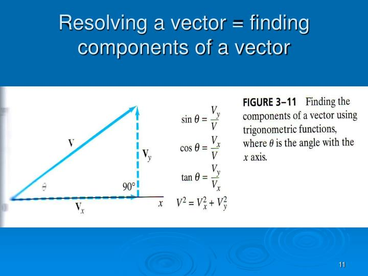 Resolving a vector = finding components of a vector