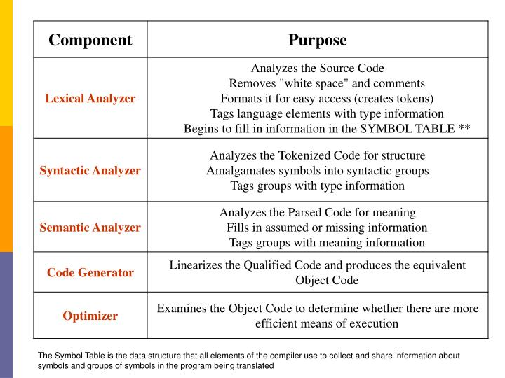 The Symbol Table is the data structure that all elements of the compiler use to collect and share information about symbols and groups of symbols in the program being translated