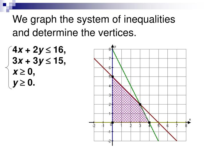 We graph the system of inequalities and determine the vertices.