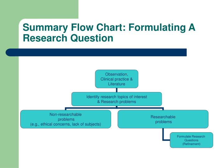 Summary Flow Chart: Formulating A Research Question