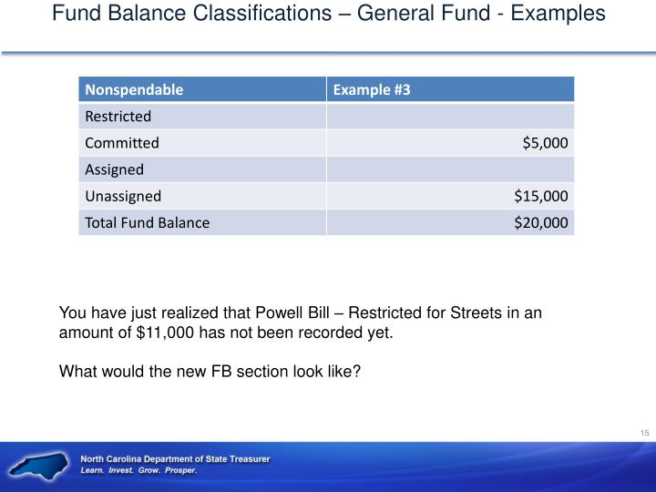 Fund Balance Classifications – General Fund - Examples