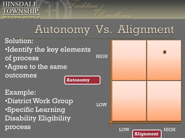 Autonomy  Vs.  Alignment