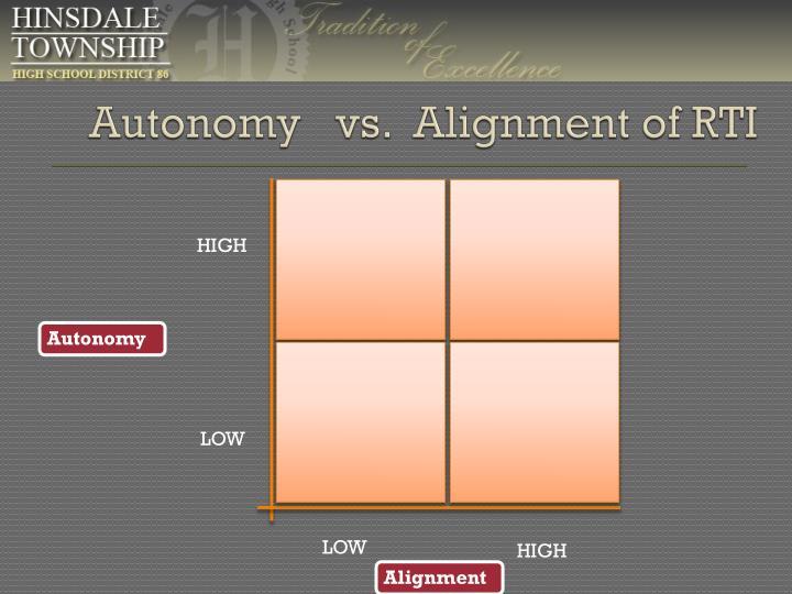 Autonomy   vs.  Alignment of RTI