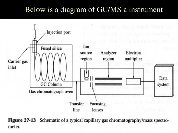 Below is a diagram of GC/MS a instrument