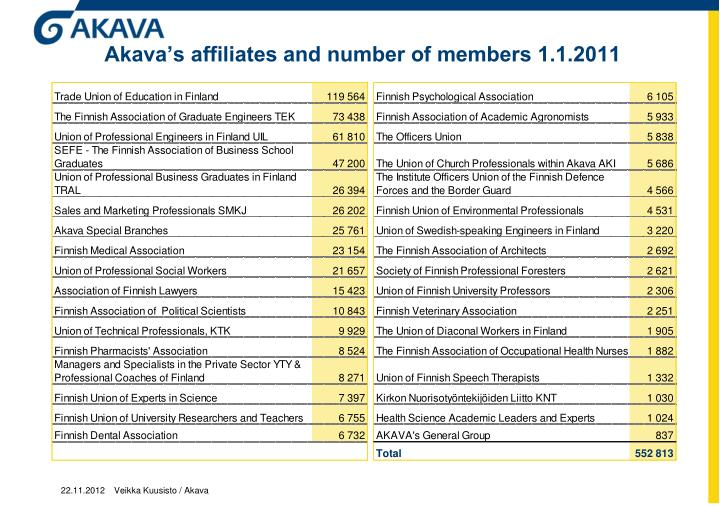 Akava's affiliates and number of members 1.1.2011