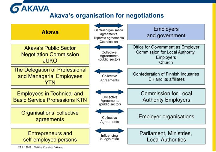 Akava's organisation for negotiations