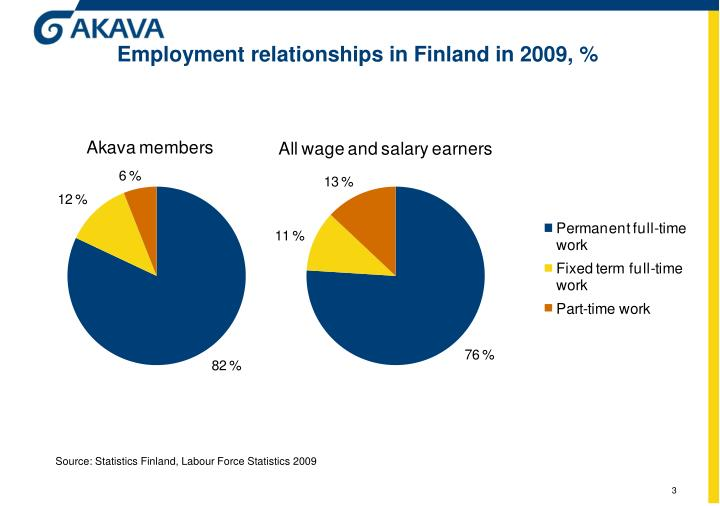 Employment relationships in finland in 2009