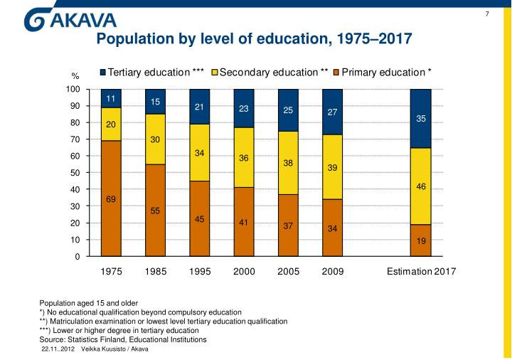 Population by level of education, 1975–2017