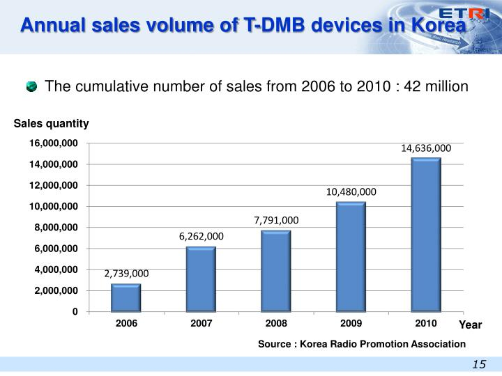 Annual sales volume of T-DMB devices in