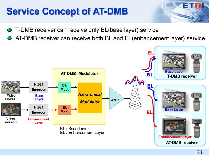 Service Concept of AT-DMB