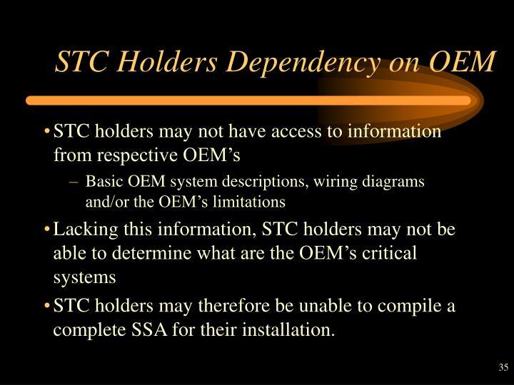 STC Holders Dependency on OEM