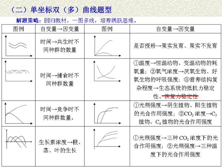 (二)单坐标双(多)曲线题型