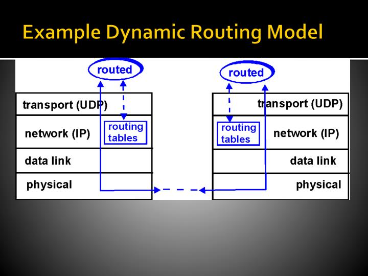 Example Dynamic Routing Model