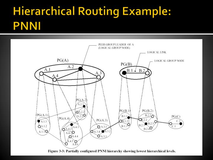 Hierarchical Routing Example: PNNI