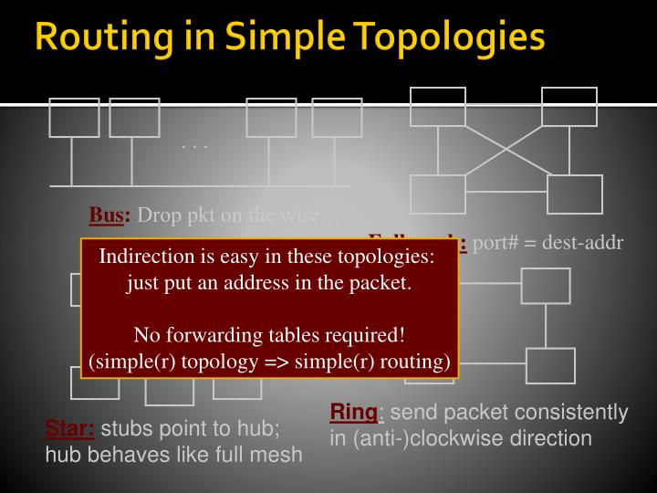 Routing in Simple Topologies