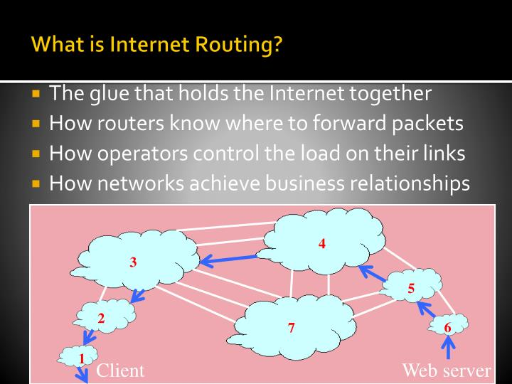 What is Internet Routing?