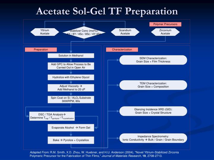 Acetate Sol-Gel TF Preparation