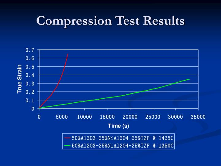 Compression Test Results