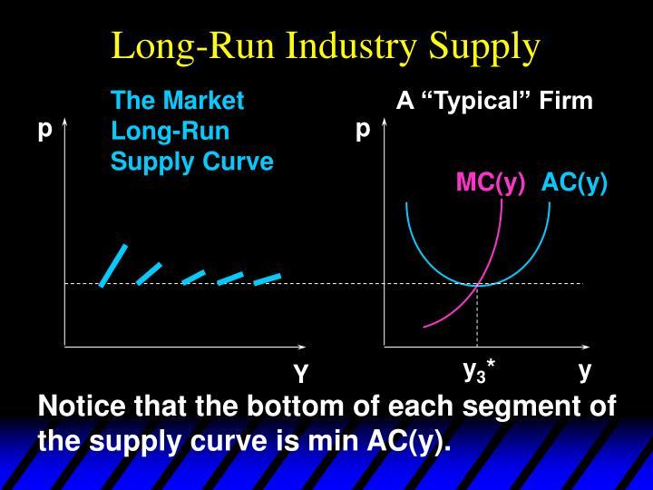 Long-Run Industry Supply