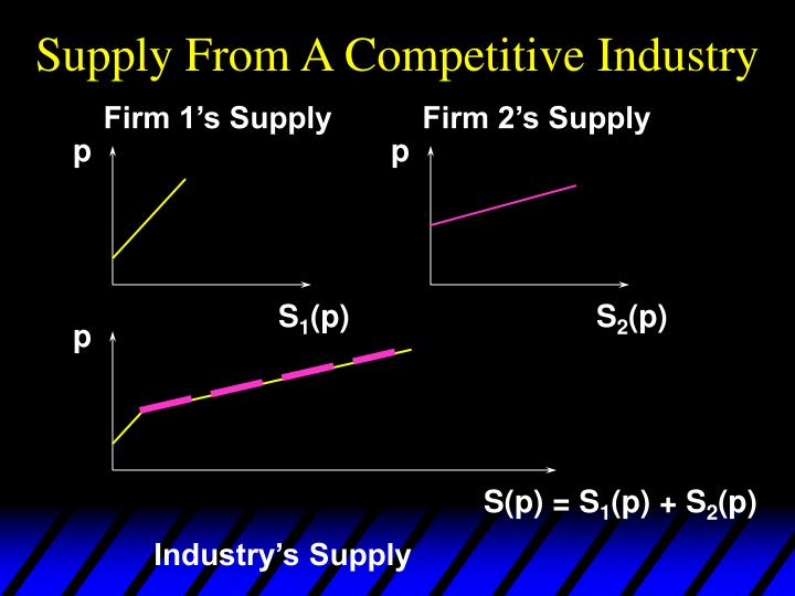 Supply From A Competitive Industry