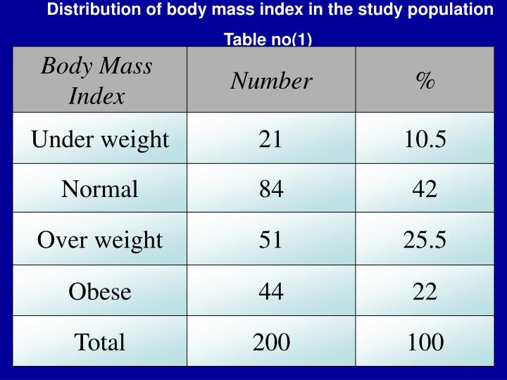 Distribution of body mass index in the study population