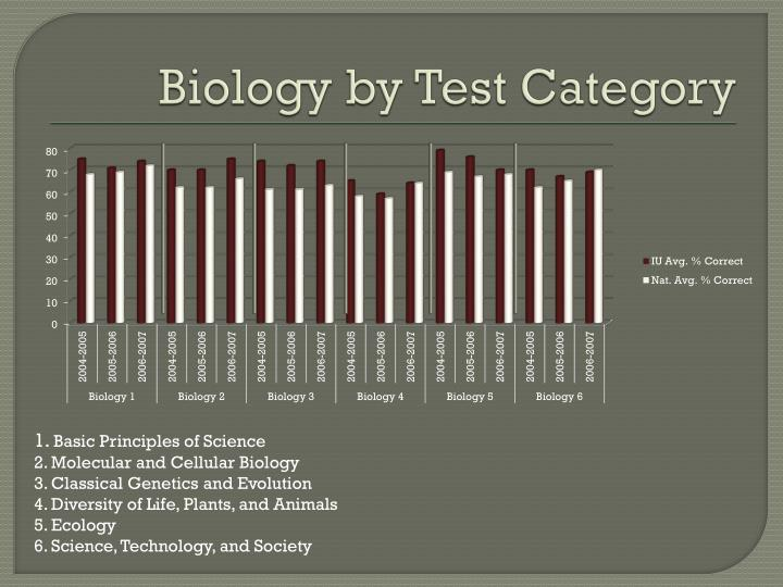 Biology by Test Category